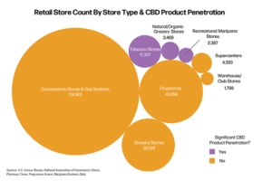 Retail store count