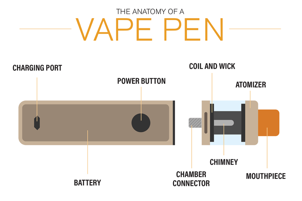 , Vape Hardware in the Spotlight